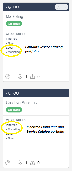 inherited cloud rule and service catalog portfolio in cloudtamer